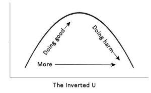 The inverted U relationship